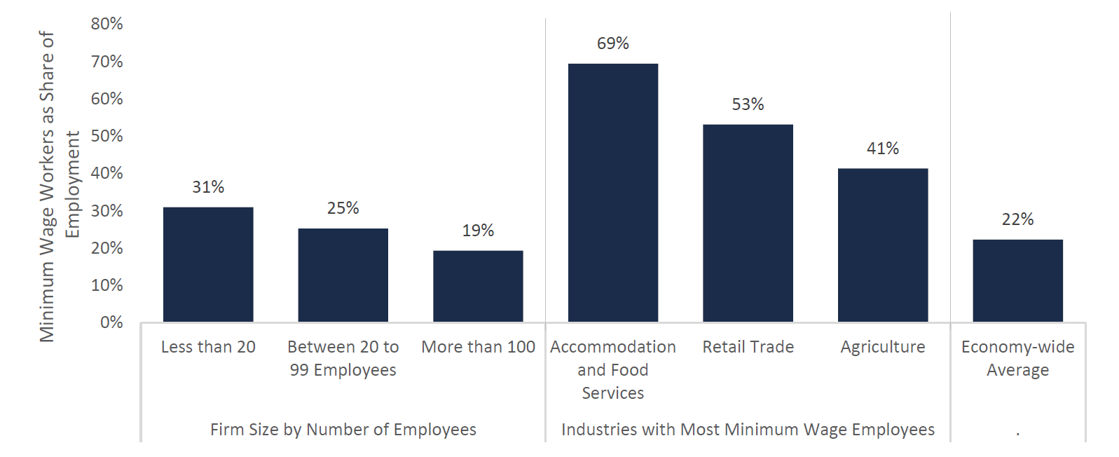 Minimum Wage Workers ($15 per hour) as Share of Total Employment by Firm Size and Industry