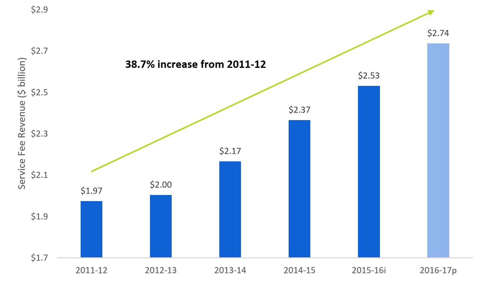 Image: 38.7% increase from 2011-12