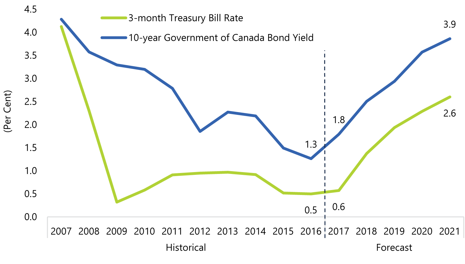 Canadian Interest Rates to Rise over the Forecast