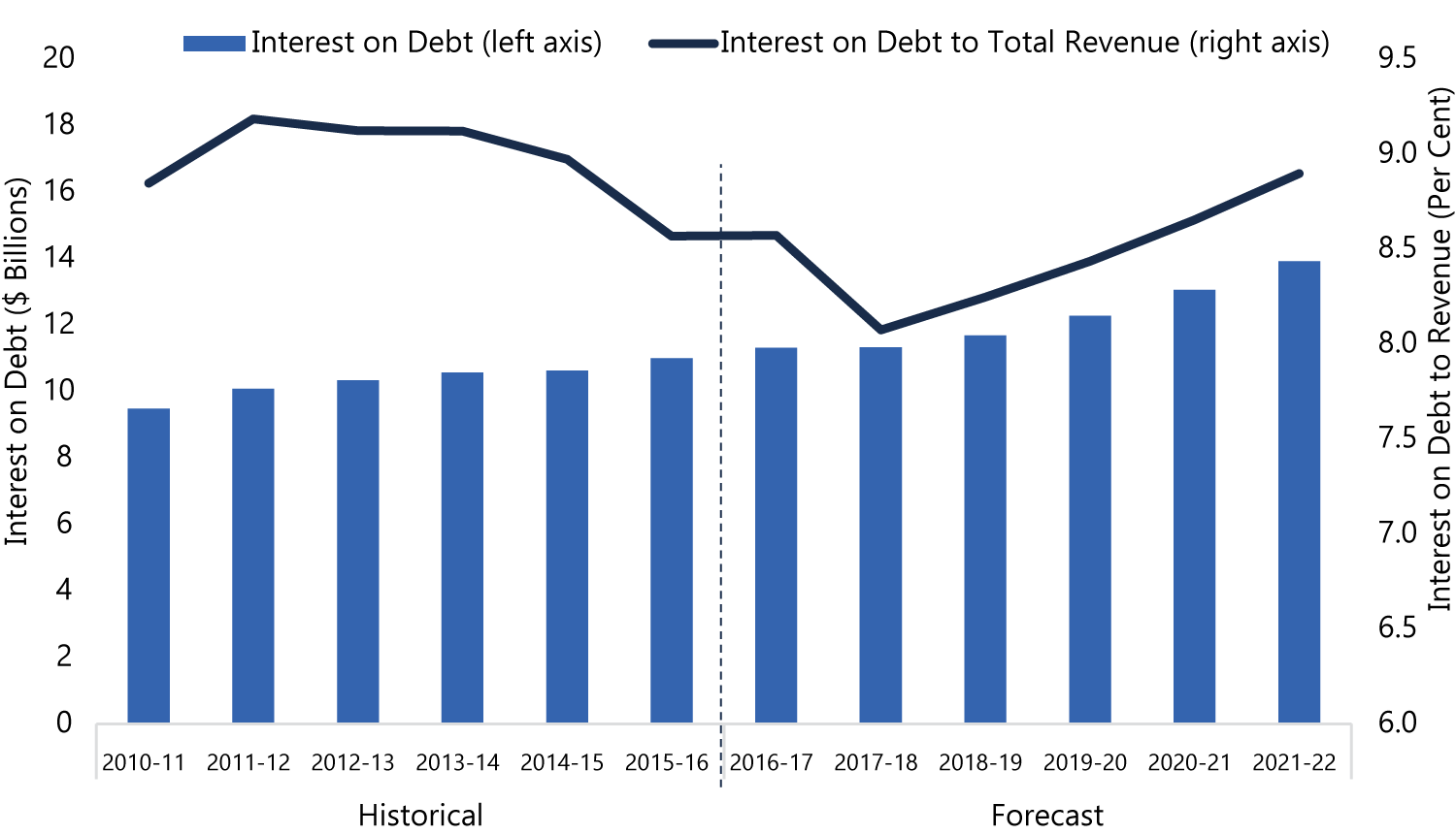 Interest on Debt to Rise Sharply as a Share of Revenues