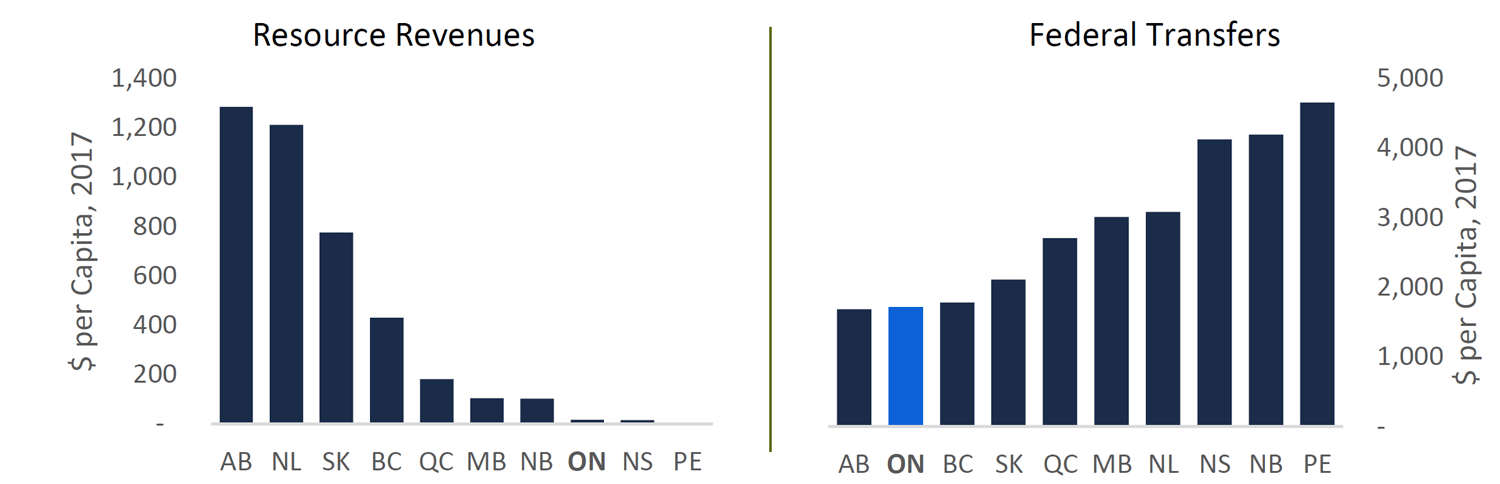 Figure 4: Ontario ranked close to bottom for resource royalties and federal transfers