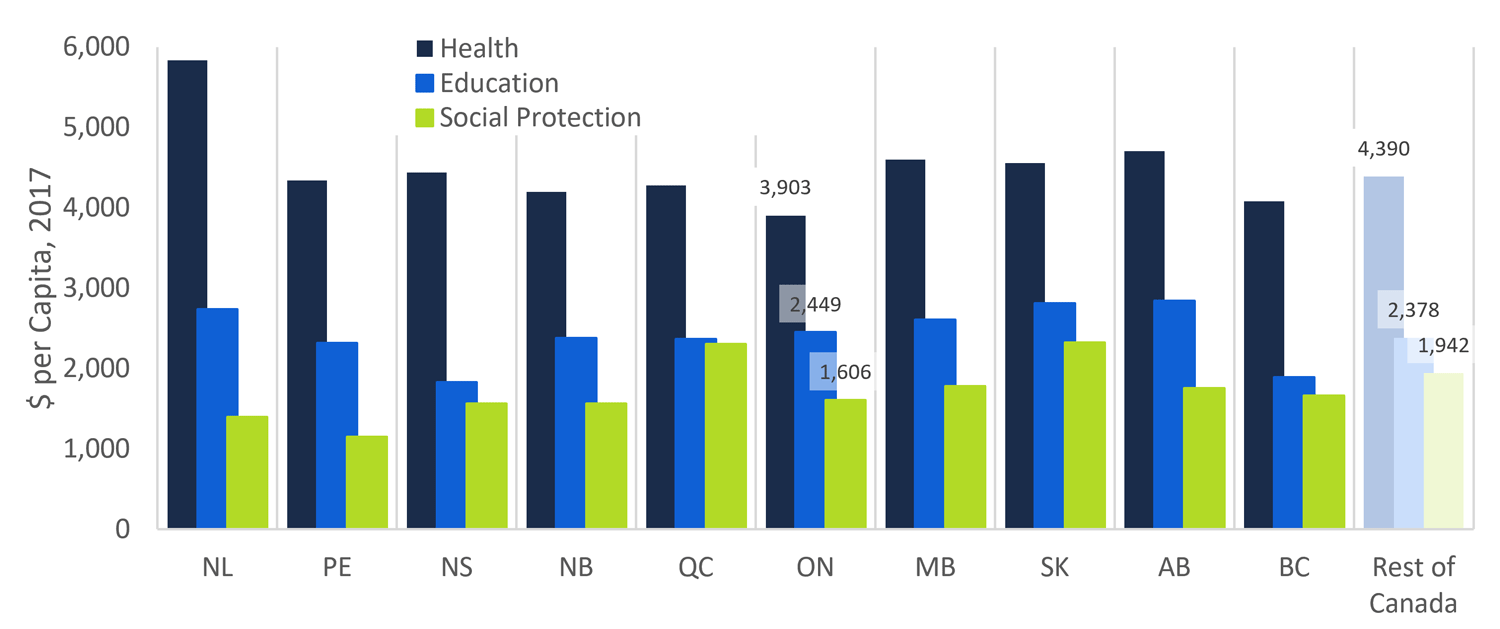 Figure 6: Ontario healthcare spending lowest in Canada