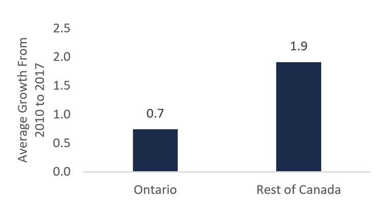 Ontario program spending has grown at less than half the rate of other provinces