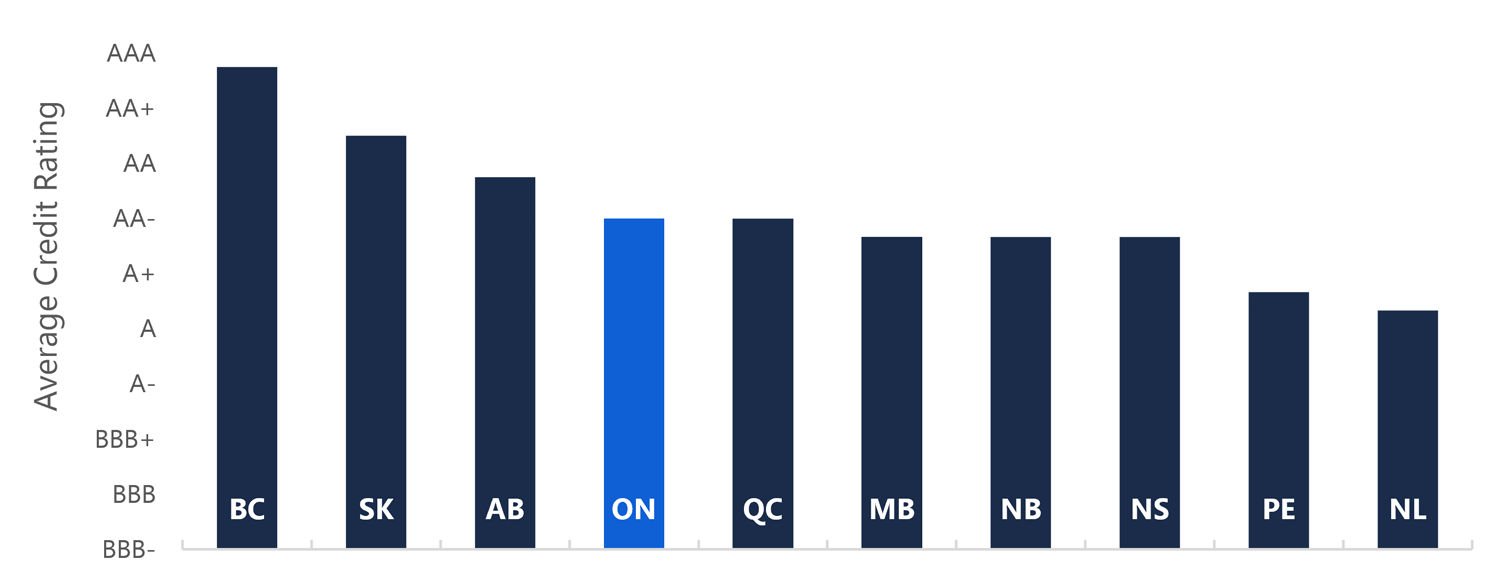 Average Credit Rating by Province