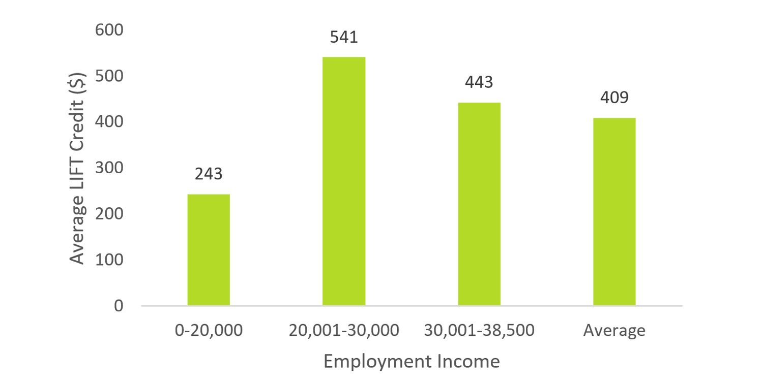 Average individual LIFT credit by employment income