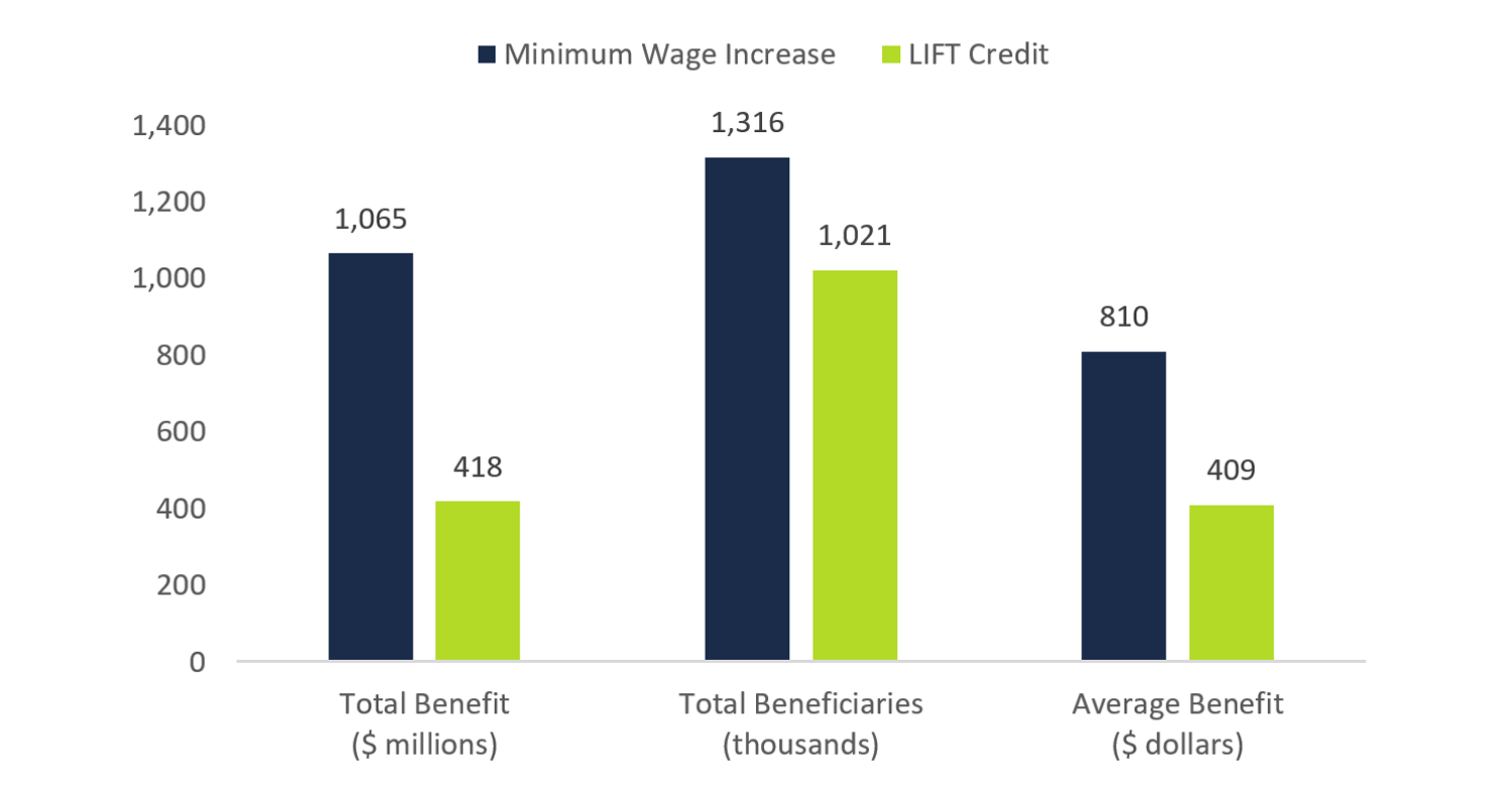 Comparison of benefits between minimum wage increase and LIFT credit