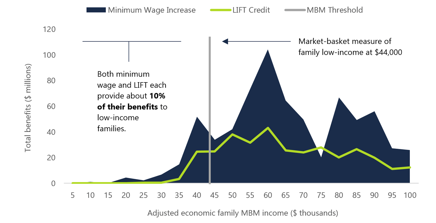 Distribution of total minimum wage and LIFT benefits by adjusted economic family income