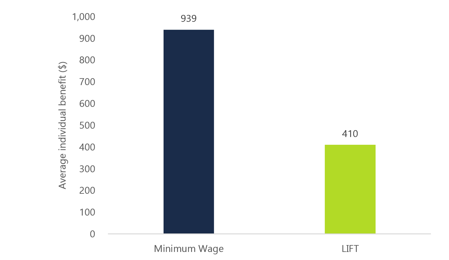 Minimum wage earners that receive the LIFT credit would have been better off with an increase in the minimum wage to $15 per hour