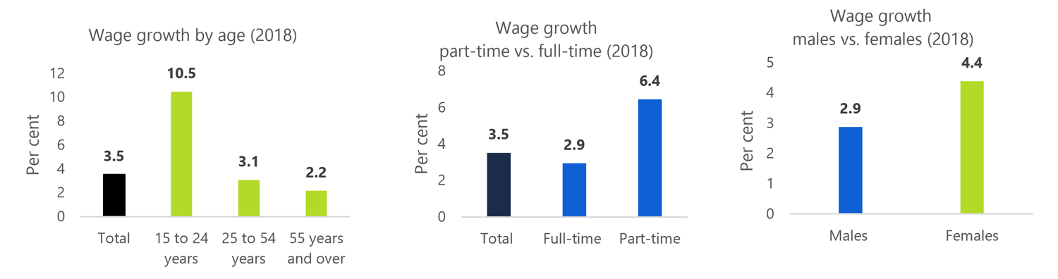 Average hourly wage growth supported by minimum wage increase