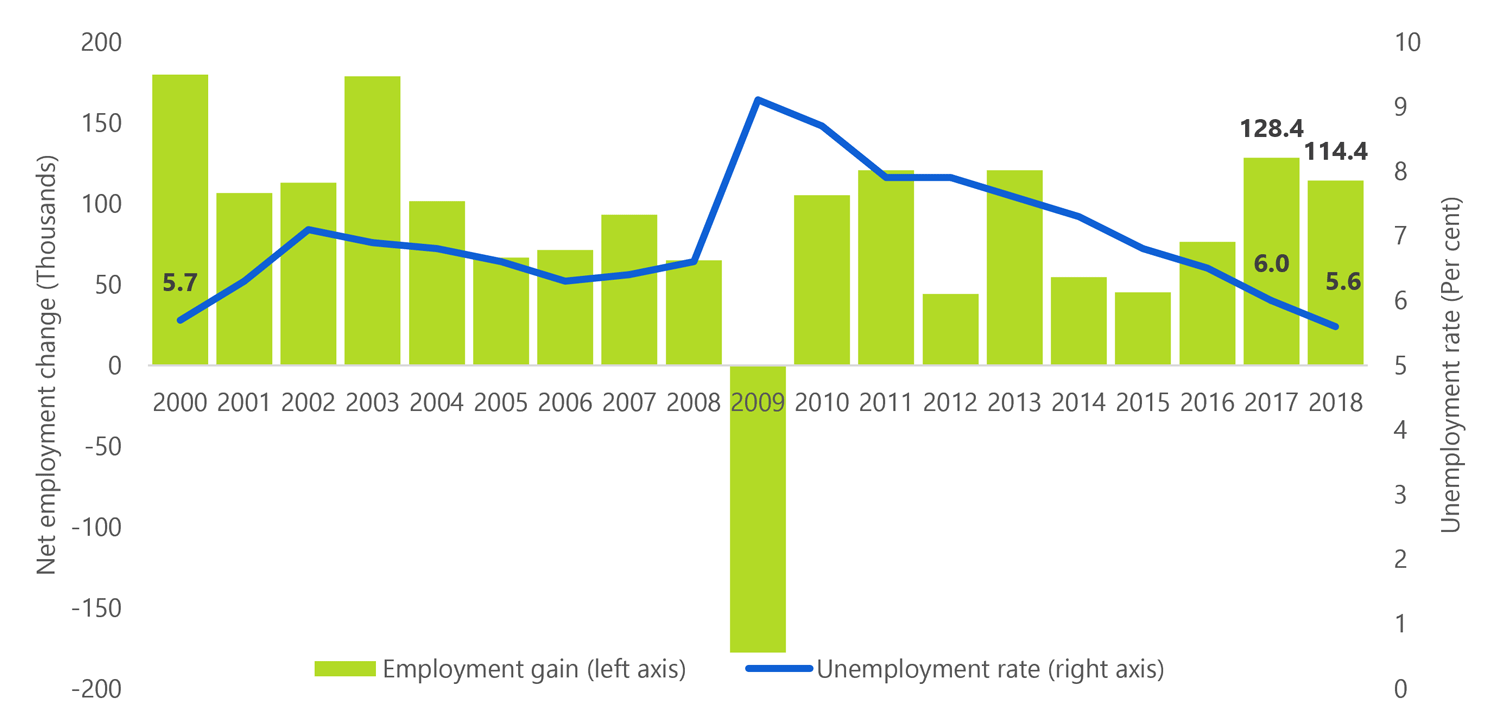 Strong gains in employment and lowest rate of unemployment since 1989