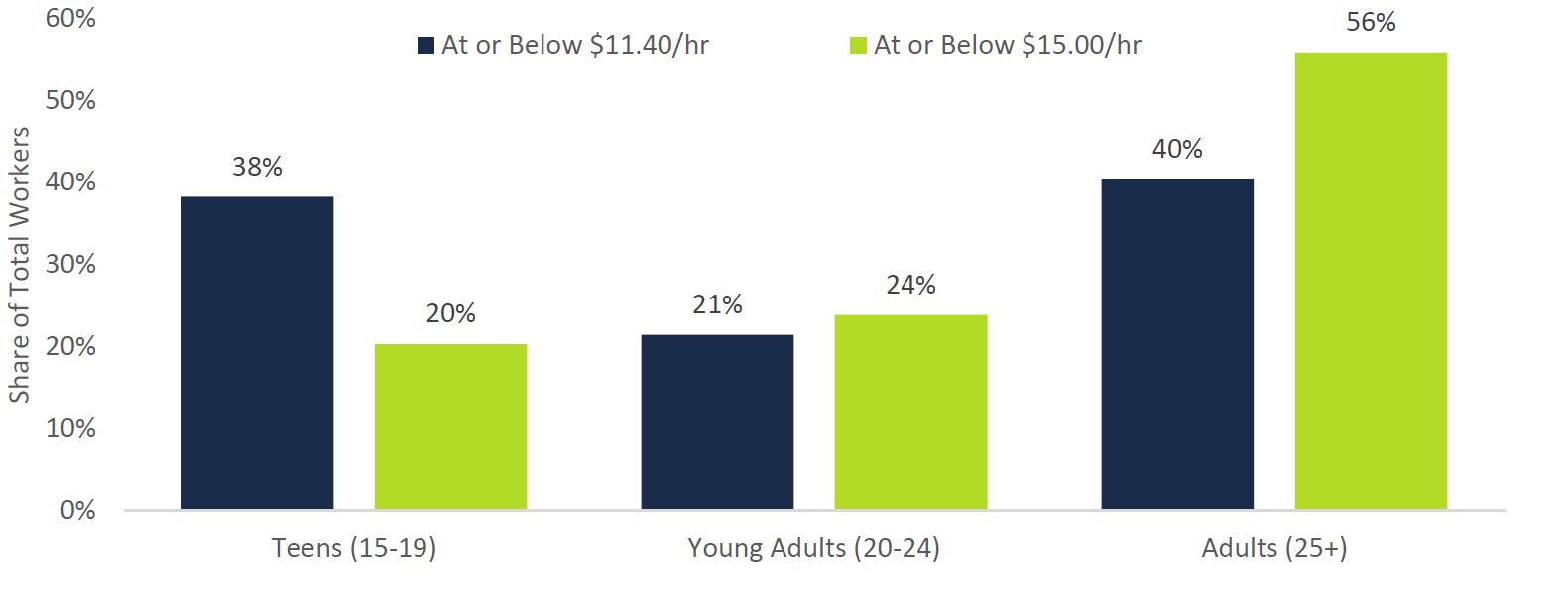 Minimum Wage Workers by Age Group