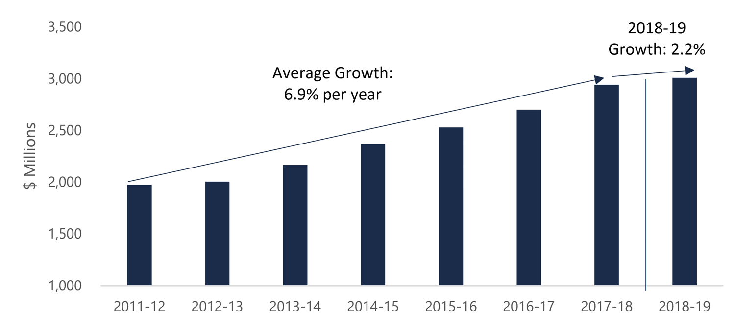 Service fee revenue growth, 2011-12 to 2018-19