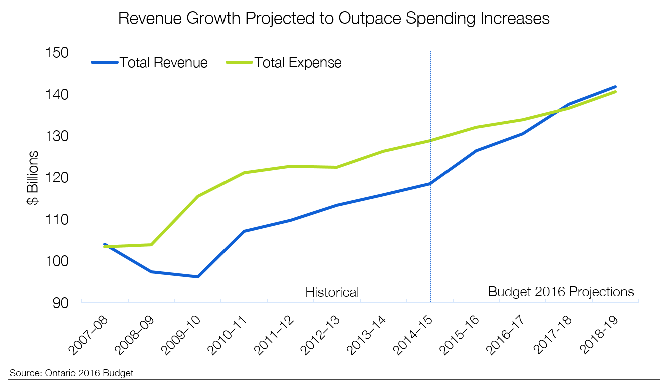 Revenue Growth Projected to Outpace Spending Increases