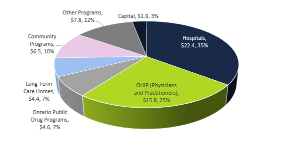 MOHLTC projected spending  of $63.5 billion in 2019-20 by major program area ($ billions)