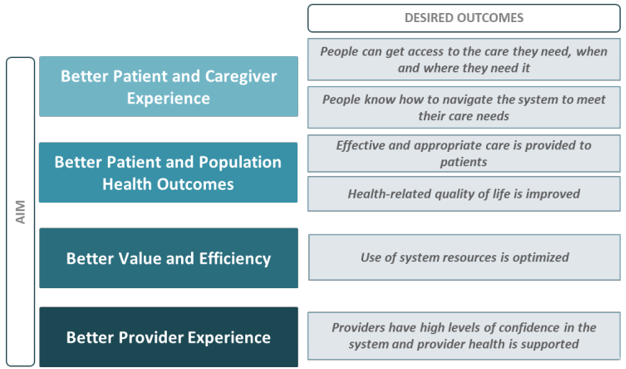 Desired Outcomes for Ontario Health Teams