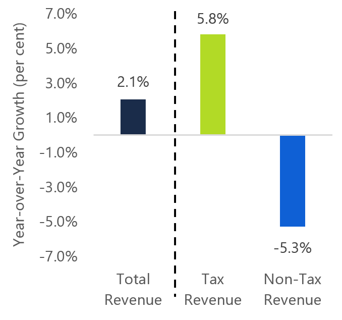 A decline in non-tax revenue offset the surprisingly strong tax revenue growth in 2018-19