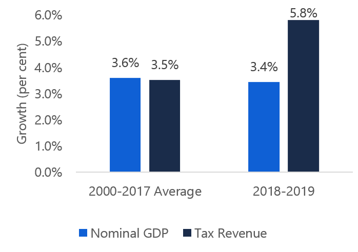 Surprisingly strong tax revenues in 2018-19