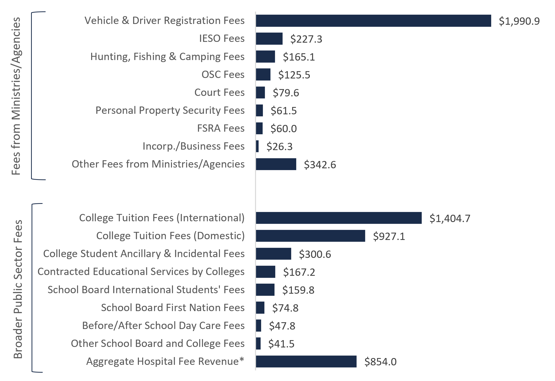 Sources of service fee revenue, 2018-19 ($ millions)