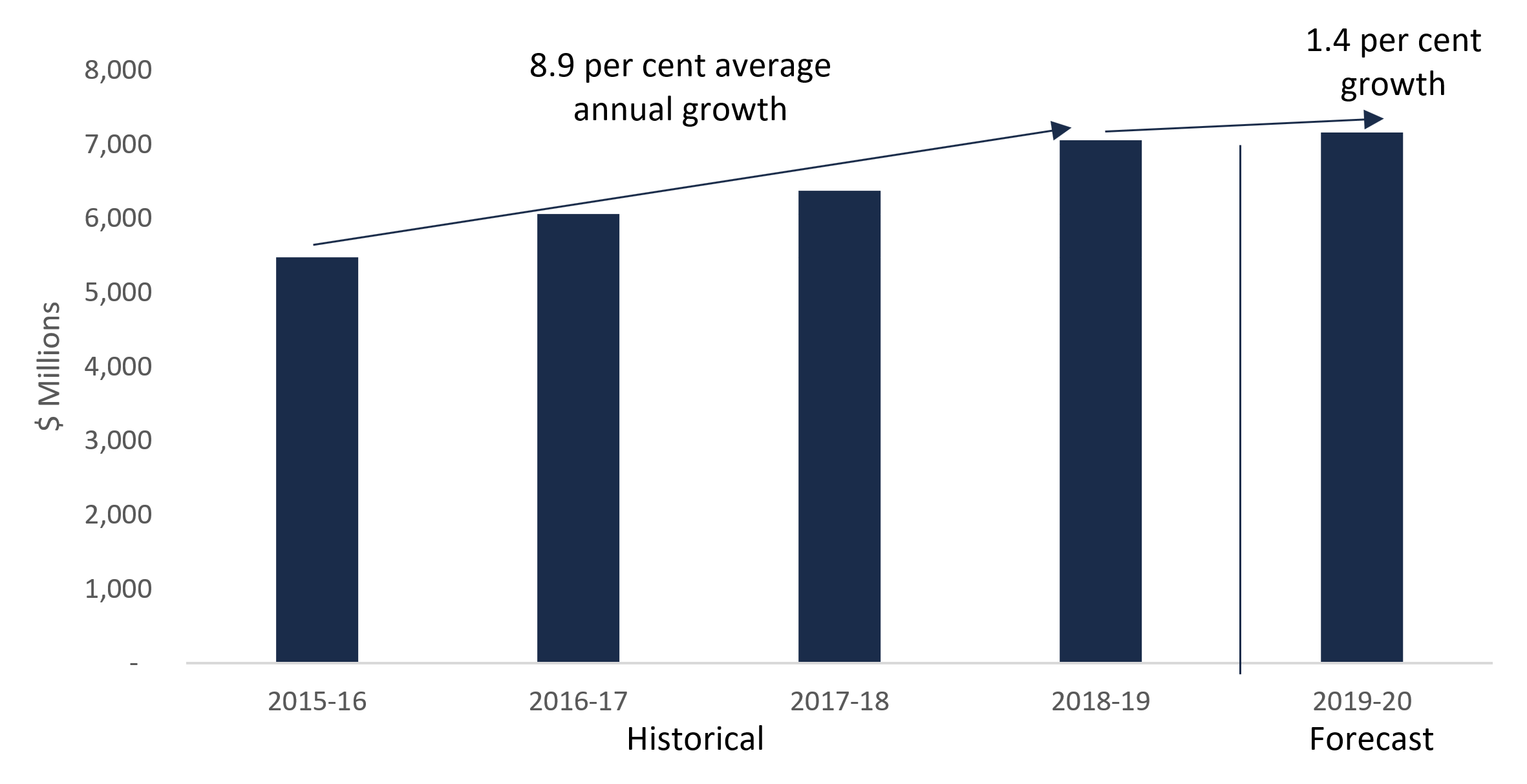 Service fee revenue growth, 2015-16 to 2019-20