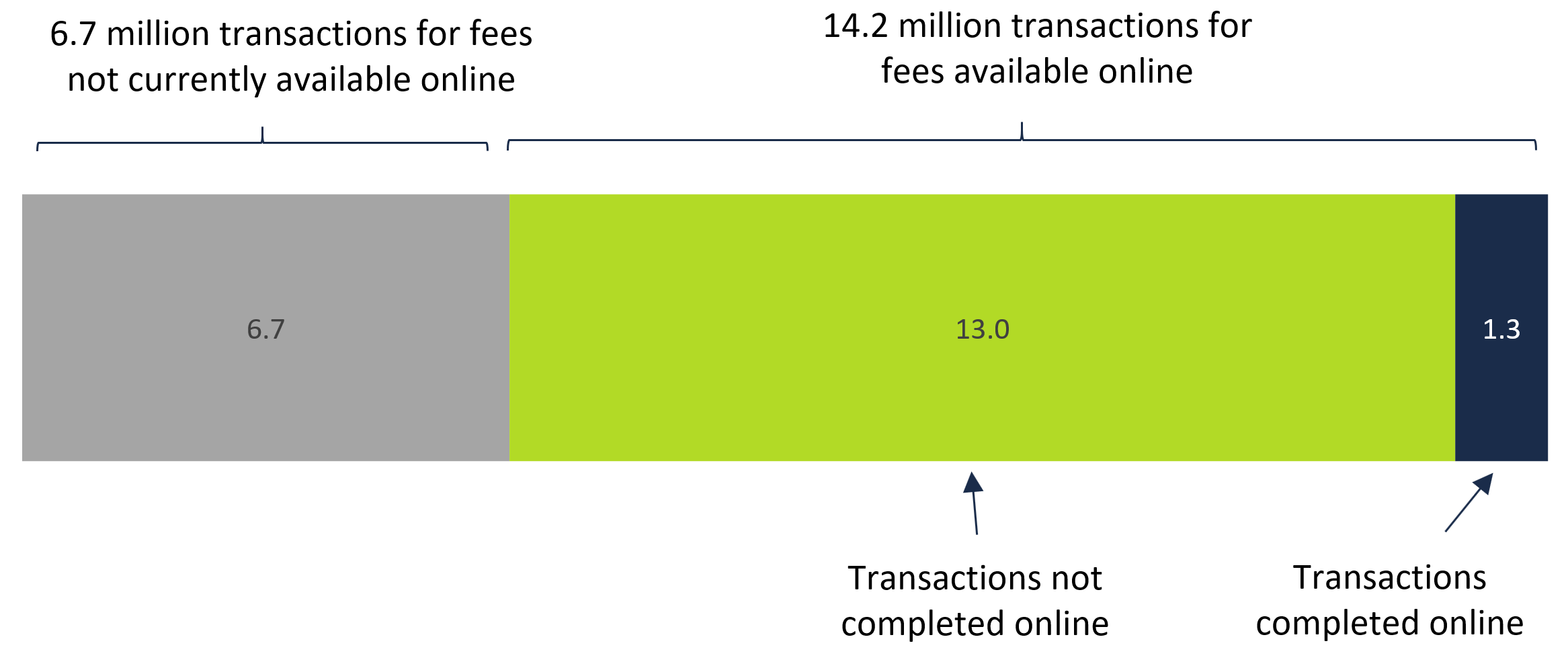 Breakdown of 20.9 million driving fees transactions by method of delivery