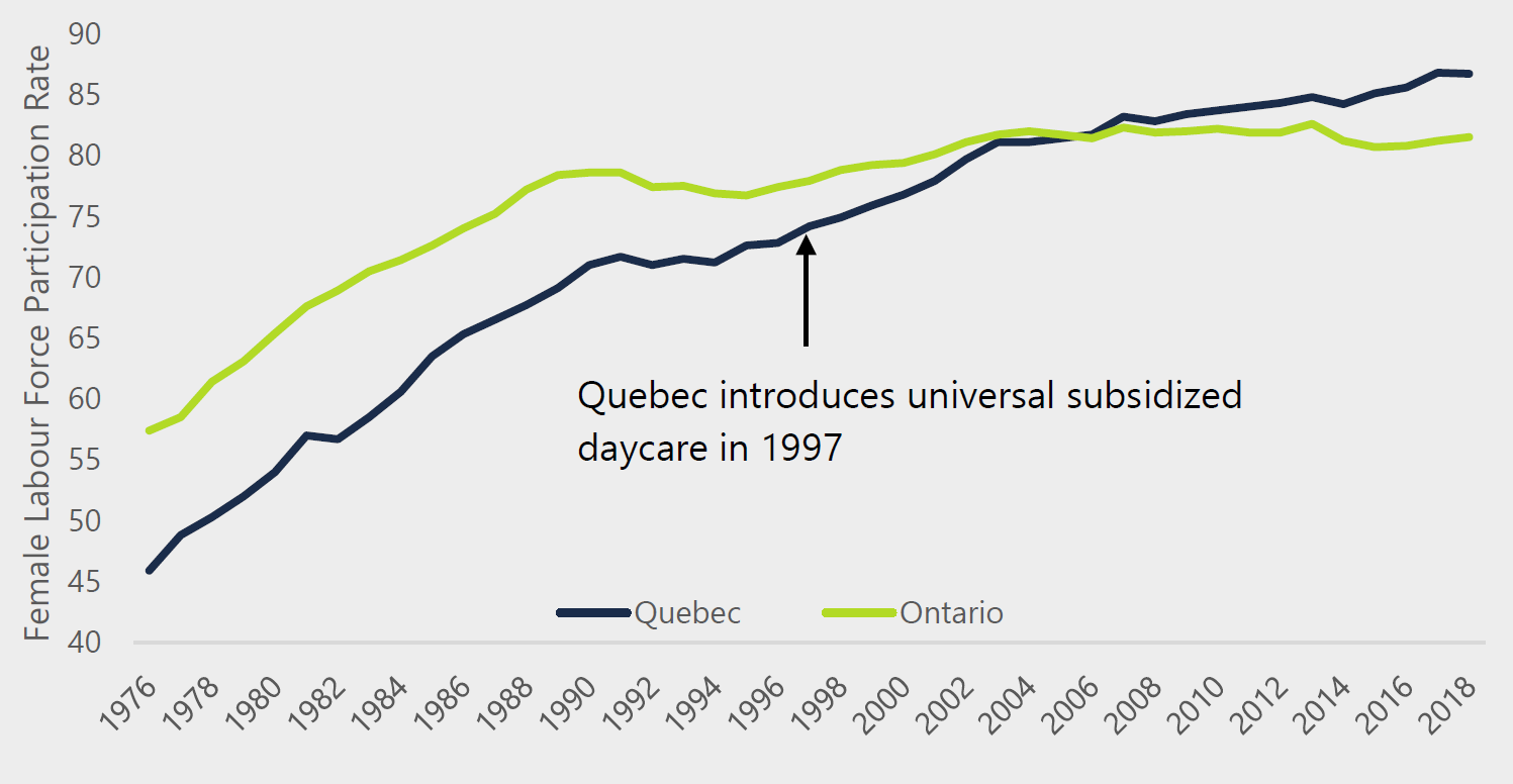 Figure 3.7: Participation rate for Quebec women increased following the introduction of universal subsidized daycare, surpassing Ontario starting in 2006