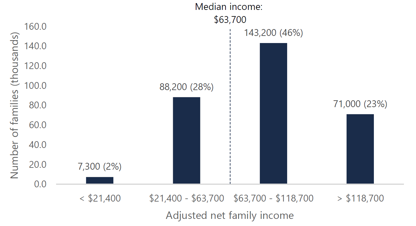 Figure 5.4: Allocation of the estimated 310,000 CARE tax credit recipients by family income
