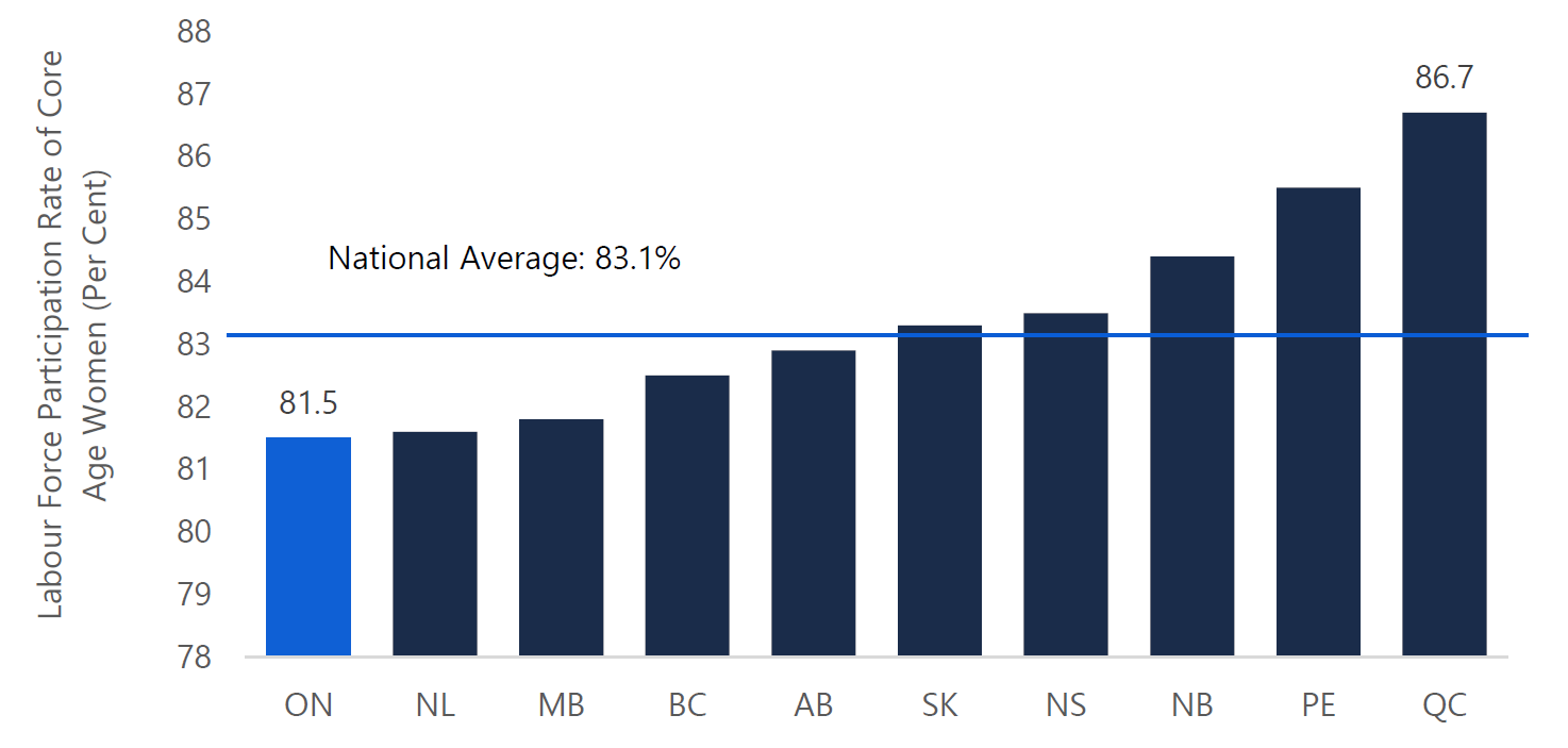 Figure 3.6: Ontario's participation rate for core-age women is the lowest in Canada