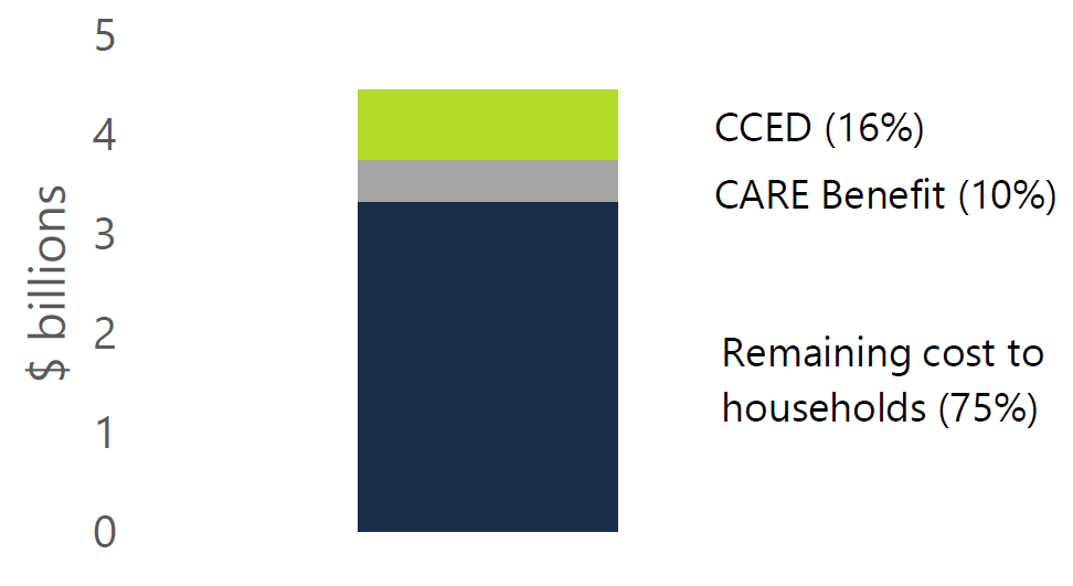 Figure 5.5: CARE tax credit to relieve 10 per cent of child care expenses, on average