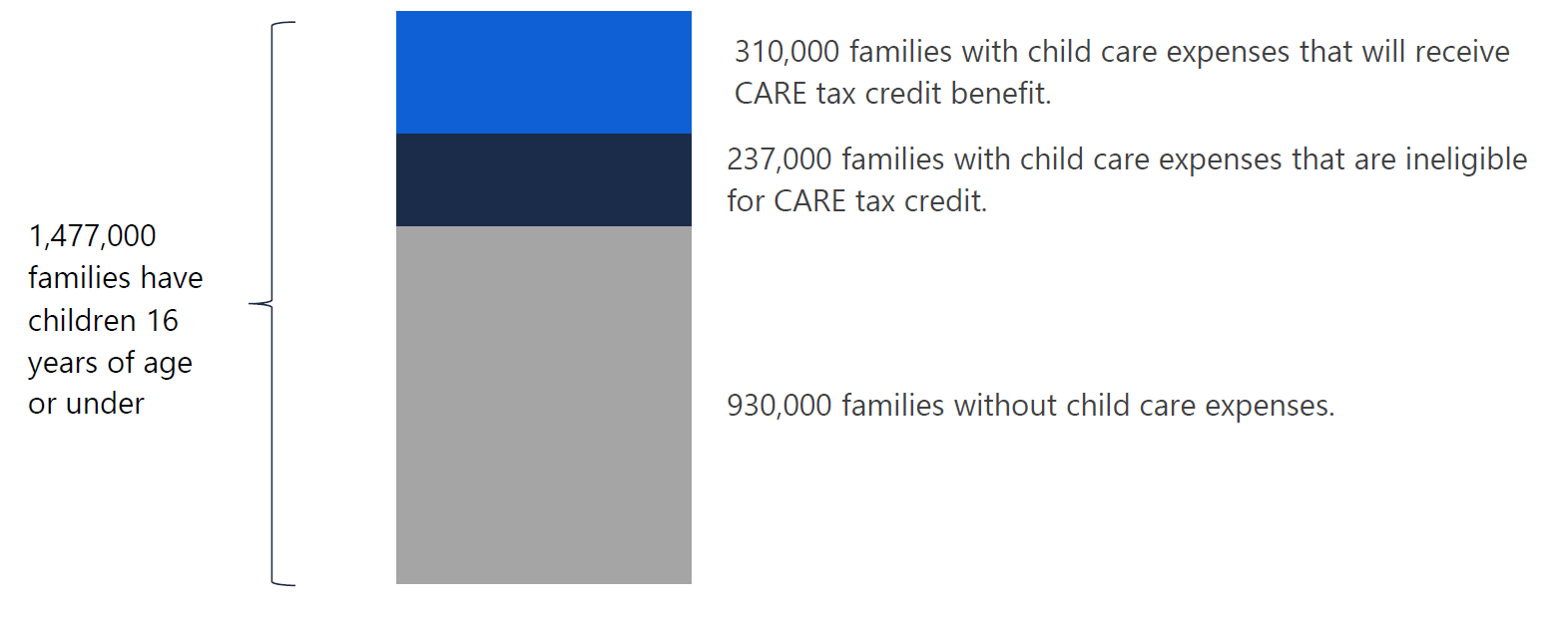 Figure 5.1 Out of all Ontario families with children, 21 per cent will receive the CARE tax credit
