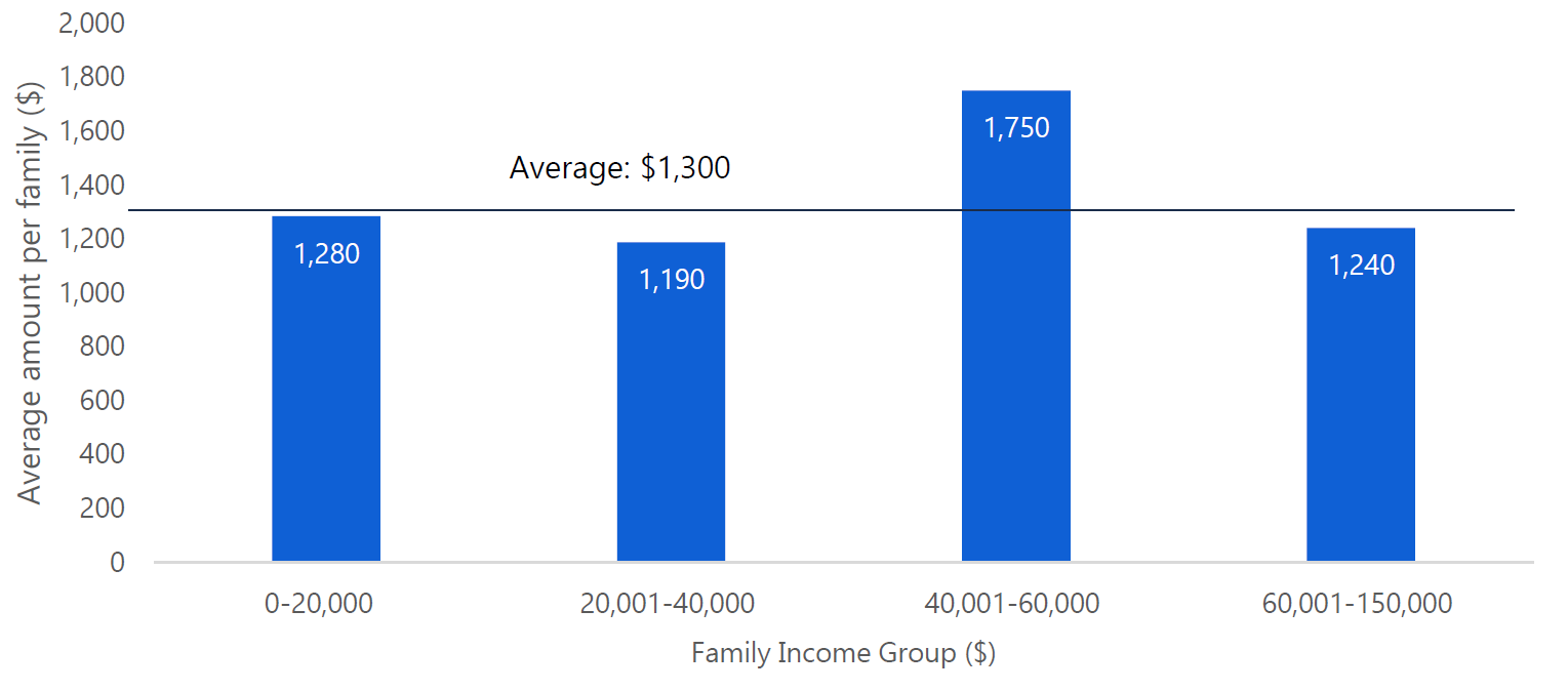 Figure 5.2: Lower income families to receive similar relief from CARE tax credit as higher income families