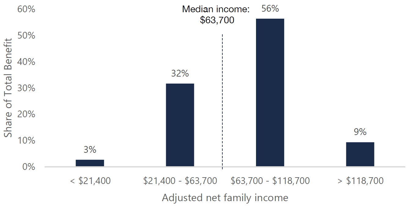 Figure 5.3: Distribution of the CARE tax credit benefit by family income