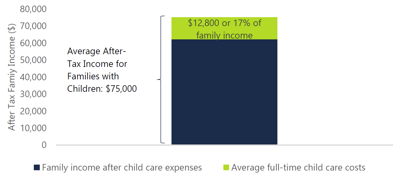 Figure 3.2: On average, families with children in full-time care spend 17 per cent of after-tax income on child care, 2018