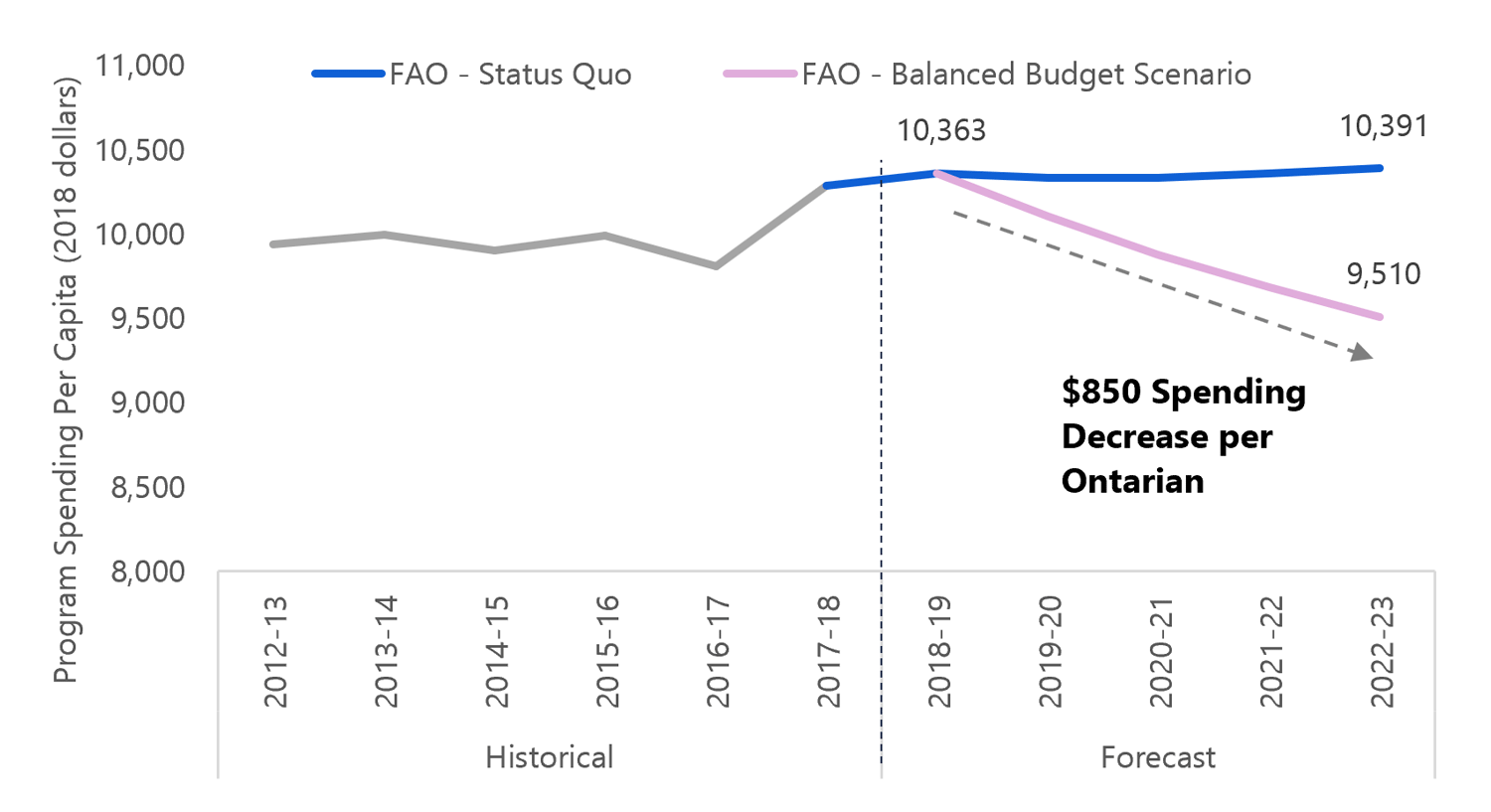Balancing the Budget Without Raising Revenue Would Require Spending $850 Less Per Ontarian