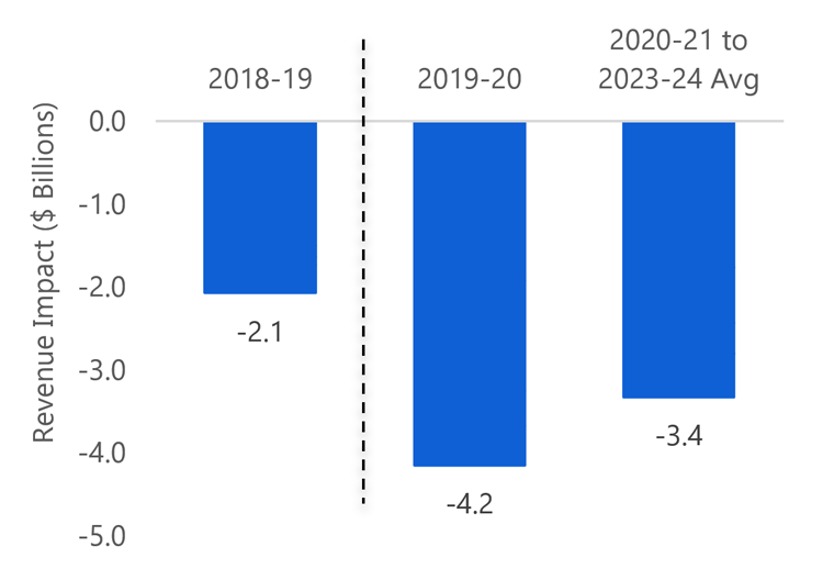 Lower revenues due to announced policy changes since the 2018 Budget