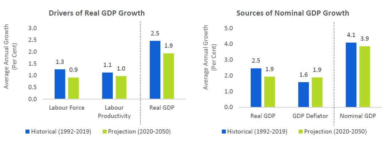 Deconstructing Ontario's GDP growth