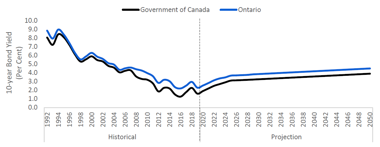 Ontario and Government of Canada 10-year bond yields to rise slowly