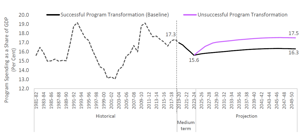 Program spending projected to grow slower over the outlook