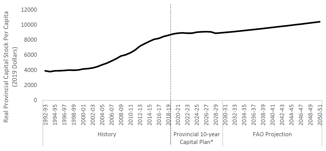 Provincial capital stock per Ontarian projected to increase slowly