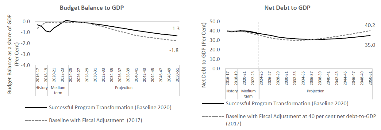 Comparison of current baseline projection with the fiscal adjustment scenario from the 2017 LTBO