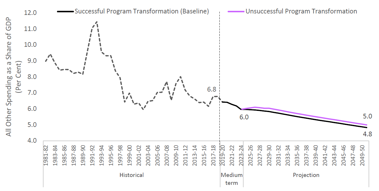 All other program spending trajectory under alternate fiscal scenario