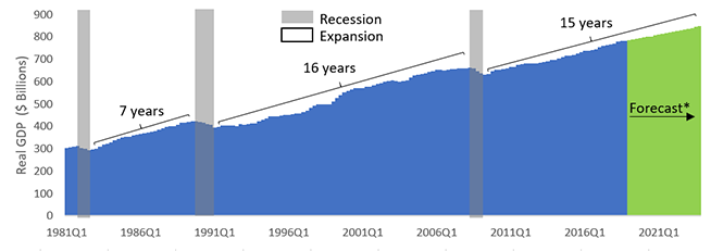 This chart shows historical and forecasted real GDP in Ontario from 1981 Q1 to 2023 Q4. The chart highlights three recessions followed by periods of expansions. The first recession was in the early 1980s, followed by a seven-year expansion period. The second recession was in the early 1990s, followed by a 16-year expansion period. The third recession was in 2008, followed by a 15-year expansion period including the FAO's economic forecast.