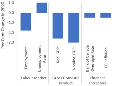 This chart shows the economic impacts of the FAO recession scenario in 2020 compared to the FAO forecast in the 2019 Spring EBO. Under the FAO recession scenario, employment is lower by 1.8 per cent, the unemployment rate is higher by 1.0 percentage point, real GDP is lower by 2.6 per cent, nominal GDP is lower by 3.0 per cent, the Bank of Canada overnight rate is lower by 50 basis points and CPI inflation is lower by 0.5 per cent.