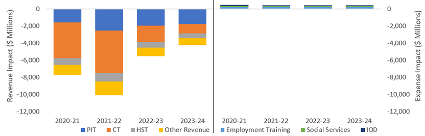 This chart shows the impact of the FAO recession scenario on revenue and expenses from 2020-21 to 2023-24. For revenues, the chart shows the impacts on personal income tax, corporate tax, sales tax and other revenue. For expenses, the chart shows the impacts on employment training, social services and interest on debt.