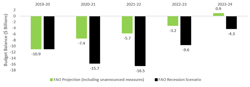 This chart shows Ontario's budget balance from 2019-20 to 2023-24 under the FAO projection (including unannounced measures) and the FAO recession scenario. Under the FAO projection, Ontario's deficit of $10.9 billion in 2019-20 improves gradually to a $0.9 billion surplus in 2023-24. Under the FAO recession scenario, the deficit increases to $15.7 billion in 2020-21 and worsen in 2021-22 before improving steadily to $4.3 billion in 2023-24.