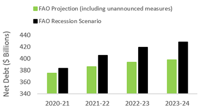 This chart shows Ontario's net debt from 2020-21 to 2023-24 under the FAO projection (including unannounced measures) and the FAO recession scenario. Compared to the FAO projection, Ontario's net debt under the FAO recession scenario is higher by $8.3 billion in 2020-21, rising to $30.7 billion by 2023-24.