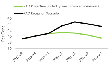 This chart shows Ontario's net debt-to-GDP ratio under the FAO projection (including unannounced measures) and the FAO recession scenario. Under the FAO recession scenario, Ontario's net debt-to-GDP ratio would increase to 44.9 per cent by 2021-22, with modest improvements over the following two years.
