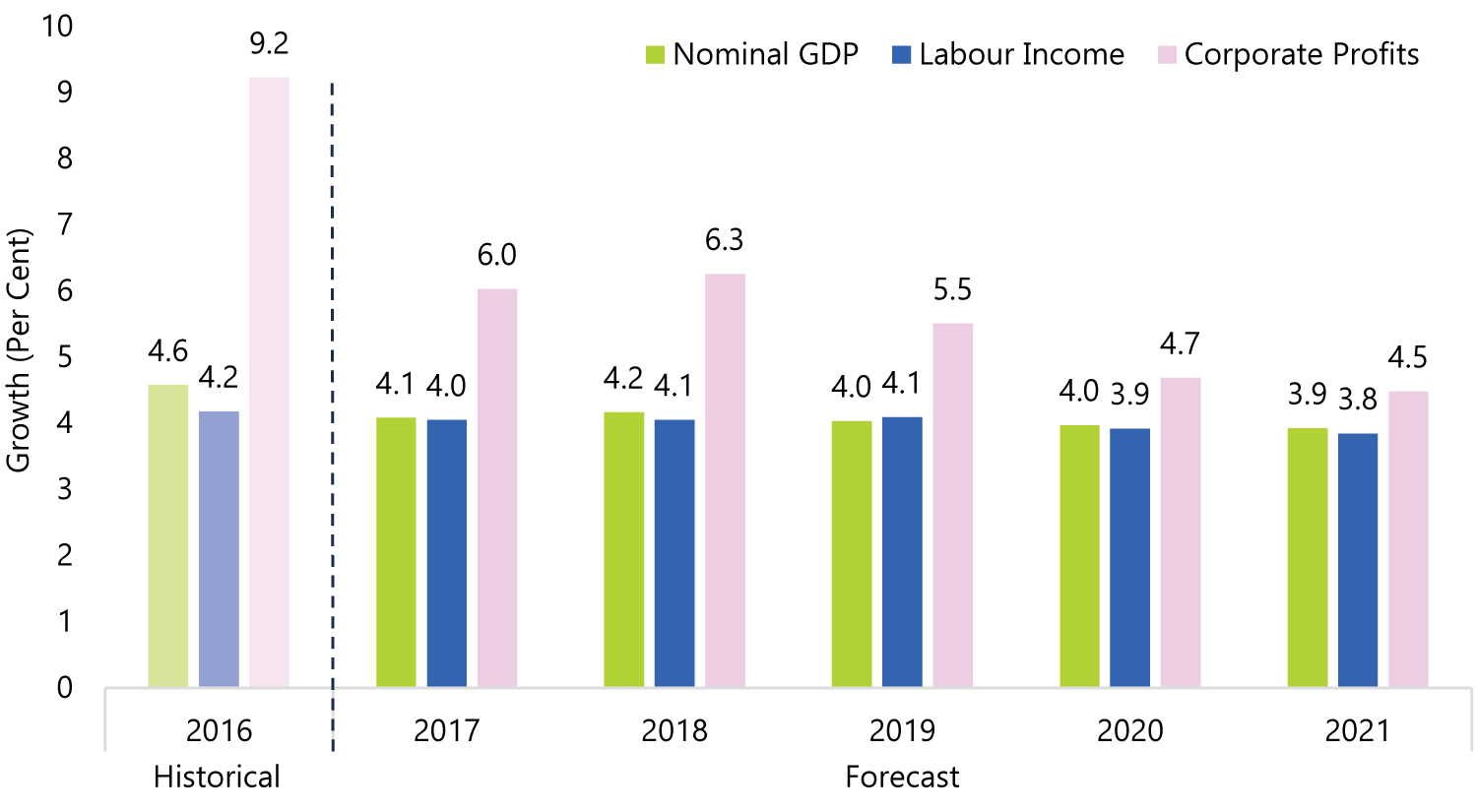 Labour Income and Corporate Profits Support Nominal GDP Growth