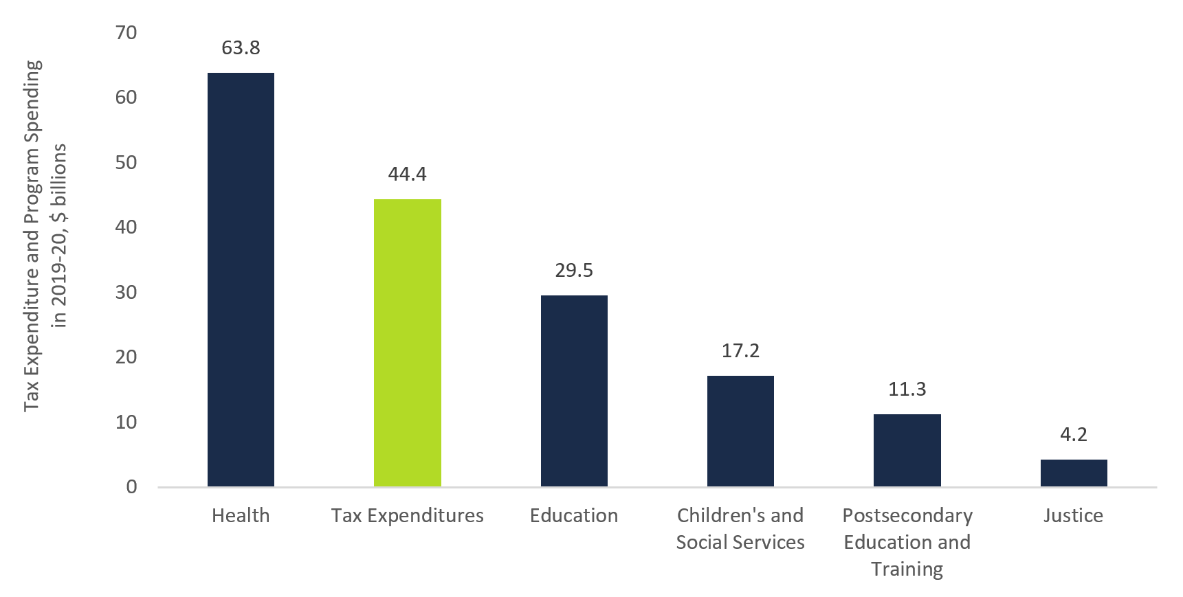 Figure 2 1: Tax expenditures compared to program spending, 2019-20, $ billions