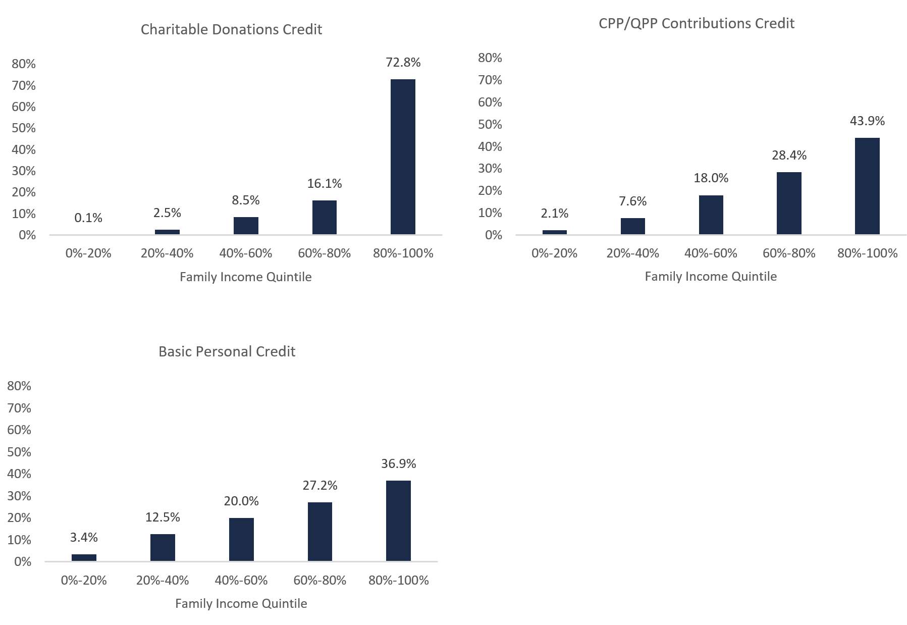 Figure 5 7: Distribution of tax credits that provide most benefit to the top 20 per cent of family incomes, 2019-20