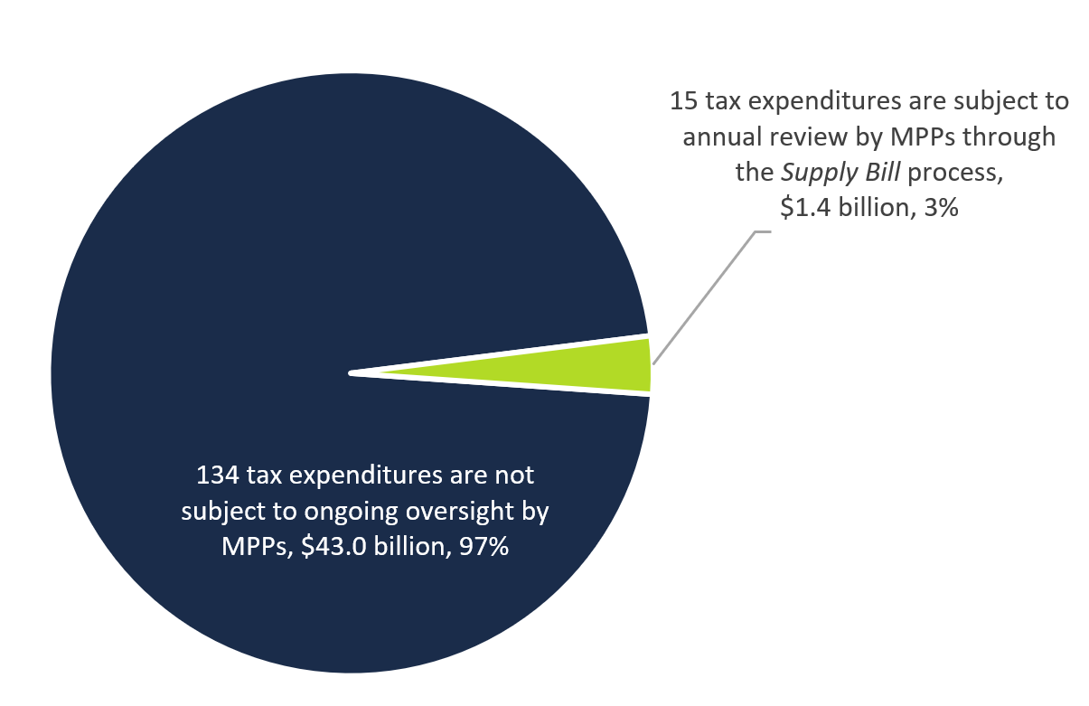 Figure 3 1: Most tax expenditures are not subject to any formal review process by MPPs, $ billions